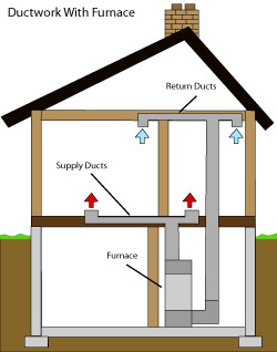 diagram of how air ductwork operates within a Syracuse home